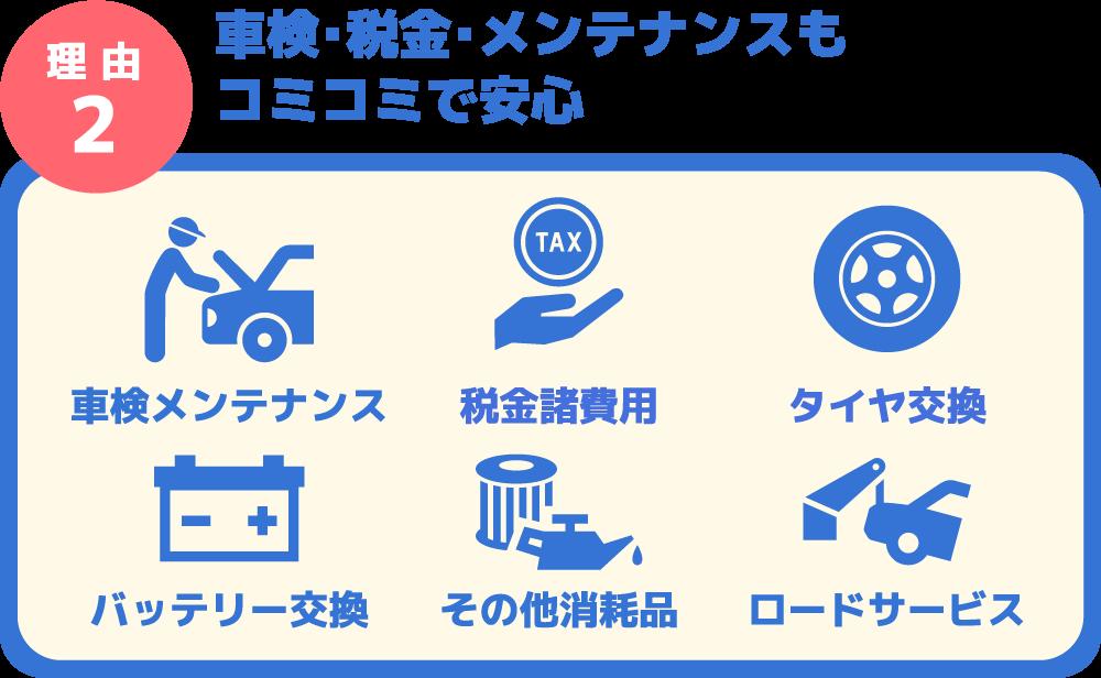 理 由2 車検・税金・メンテナンスもコミコミで安心 車検メンテナンス 税金諸費用 タイヤ交換 バッテリー交換 その他消耗品 ロードサービス