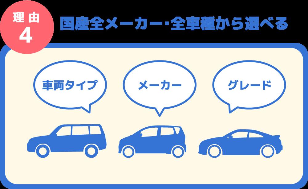 理 由4 国産全メーカー・全車種から選べる車両タイプ メーカー グレード