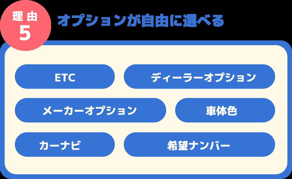 理 由5 オプションが自由に選べる ETC ディーラーオプション メーカーオプション 車体色 カーナビ 希望ナンバー